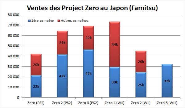 ventes des differents project zero